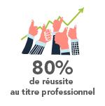 80% de réussite au titre professionnel